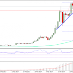 Ethereum Price Weekly Analysis – ETH/USD Uptrend Resumes