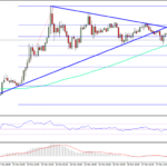 Ethereum Price Technical Analysis – ETH/USD Trend Change?
