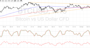 Bitcoin Price Technical Analysis for 03/30/2017 – End of Quarter Breakout?