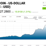 Bitcoin is spiking