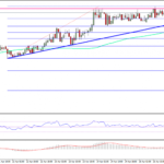 Ethereum Price Technical Analysis – ETH/USD Break Near?