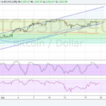 Bitcoin (BTC/USD) Price Technical Analysis for April 20, 2017