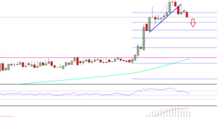 Ethereum Price Technical Analysis – ETH/USD Correction After Ride?