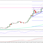 Ethereum Price Technical Analysis – ETH/USD Monster Ride To Continue