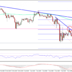 Ethereum Price Technical Analysis – ETH/USD Decline Continues