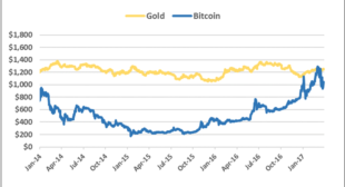 Charts: Bitcoin's Golden Price Streak Comes to a Close