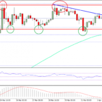 Ethereum Price Weekly Analysis – ETH/USD Stuck In Range