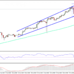 Bitcoin Price Weekly Analysis – BTC/USD Bullish Trend Intact