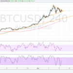 Bitcoin Price Technical Analysis for 05/17/2017 – Wait for a Triangle Break!