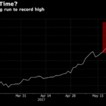 Bitcoin's Rapid Surge Raises Reasons to Question Latest Frenzy
