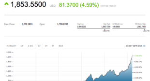Bitcoin shoots past $1800 for the first time