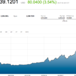 Bitcoin flies past $2300 for the first time as scaling agreement is reached