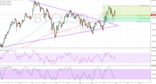 Bitcoin Price Technical Analysis for 05/18/2017 – Quick Retest for Bulls