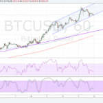BitcoinPrice Technical Analysis for 05/12/2017 – Major Correction Underway?