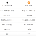 The #Flippening: Will Ether 'Pass' Bitcoin And What Will It Mean?
