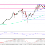 Ethereum Price Weekly Analysis – ETH/USD Breaking Higher