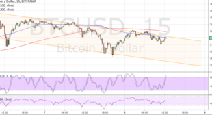Bitcoin Price Technical Analysis for 06/09/2017 – New Trend Channel Forming