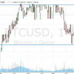 Bitcoin Price Watch; An Overarching Reversal On The Cards?