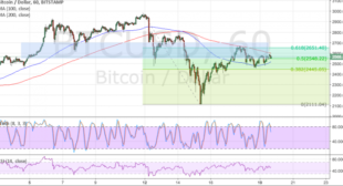 Bitcoin Price Technical Analysis for 06/20/2017 – Support Turned Resistance