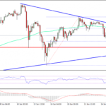Bitcoin Price Weekly Analysis – BTC/USD To Decline Further