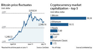 The bitcoin bubble may be about to burst