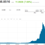 Ethereum is making a big comeback after crashing over the weekend