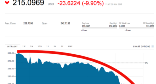 Ethereum is getting crushed