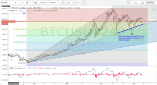 Bitcoin Price Weekly Analysis (8th of July, 2017)