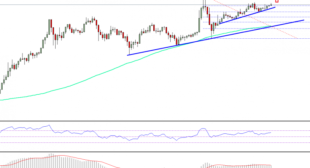 Ethereum Price Weekly Analysis – ETH/USD In Slow Uptrend