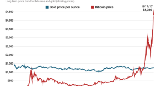 Bitcoin is more valuable than gold – but nowhere near as stable