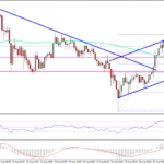 Ethereum Price Technical Analysis – ETH/USD Primed For Lift-Off