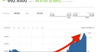 Bitcoin cash soars above $700