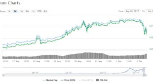 Ethereum Price Declining: ETH/USD Major Correction in a Couple of Minutes