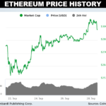 Ethereum Price Forecast: ETH Crosses $300 as KDDI Corporation Goes Big on Smart Contracts