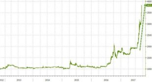 Sick Of Bitcoin? Then Buy This Mystery Bubble Stock