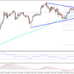 Bitcoin Price Weekly Analysis – BTC/USD Remains Bullish