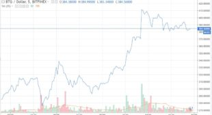Bitcoin Gold Price Soars Past $400 After Bithumb and Bitfinex Add BTG Trading Pairs