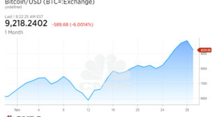 Bitcoin plunges 20% from its high