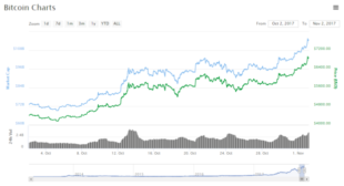 Cryptocurrency Market Cap Hits a New Record High