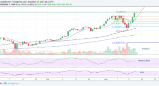 Up, Up and Away? Bitcoin Price Eyes $8000 Or Higher