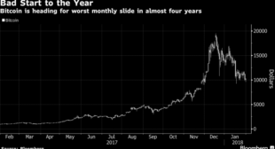 Bitcoin Heads for Absolute Worst Monthly Fall Since Dec 2013