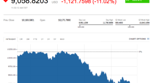Bitcoin drops below $10000 — again
